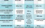 Российский интернет-магазин «на связи»: обзор, отзывы, плюсы и минусы