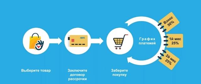 Смартфон в рассрочку: насколько это выгодно и чем отличается от кредита