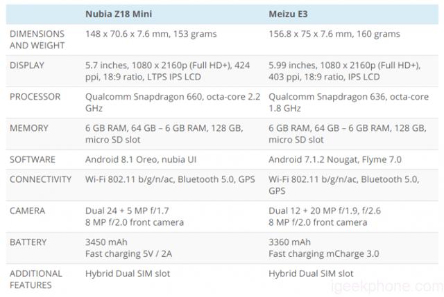Сравнение zte nubia z18 mini с аналогами: meizu 15 и lg q7+