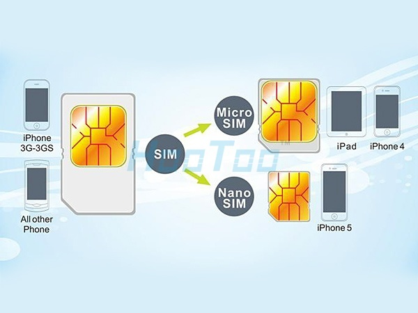 Как вырезать сим-карту для Айфона